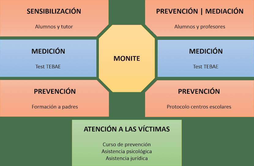Plan Nacional para la Prevención del Acoso Escolar. Gráfico