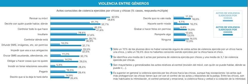 Violencia entre géneros