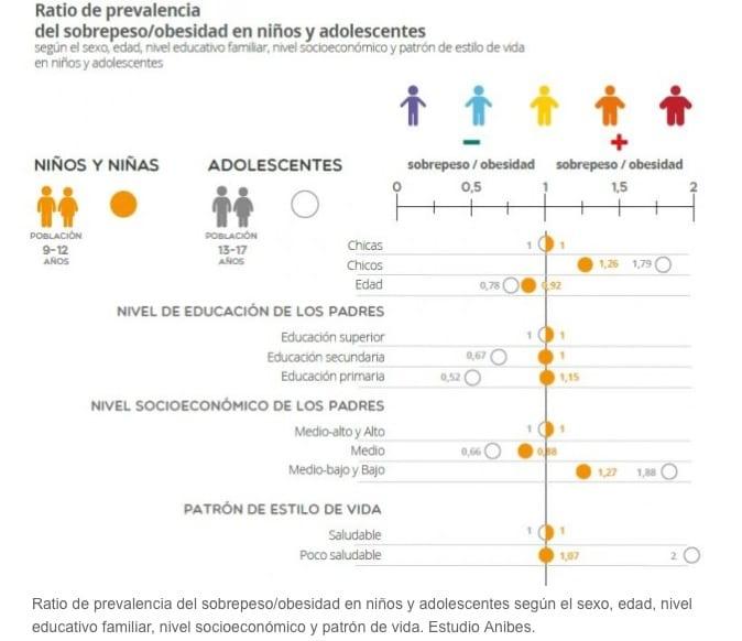 Estudio ANIBES: los niños obesos tienen patrones de estilos de vida poco saludables
