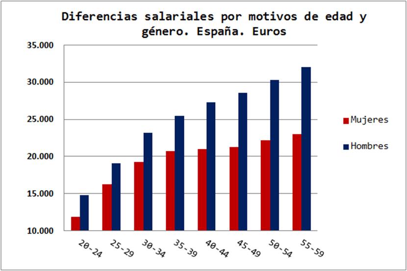 Diferencias-Salariales (Copy)