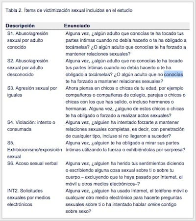 ïtems de Victimización Sexual