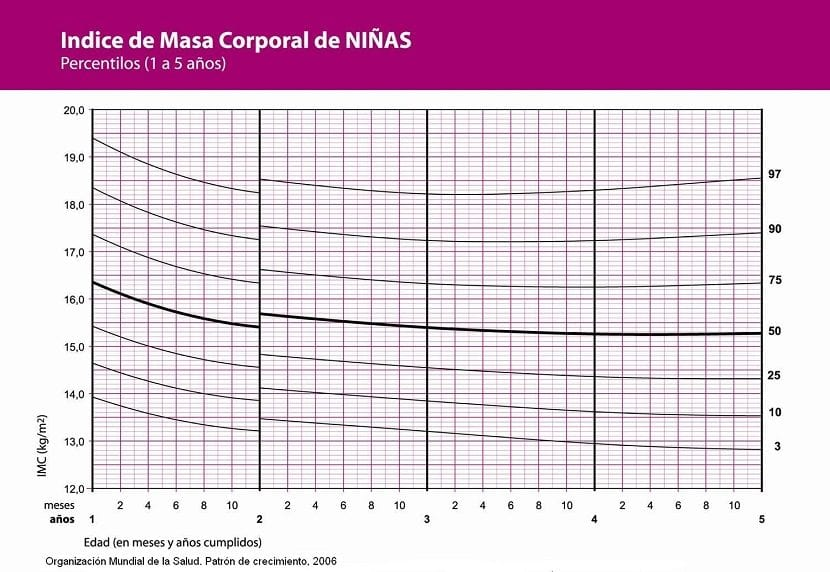 tabla percentiles niñas