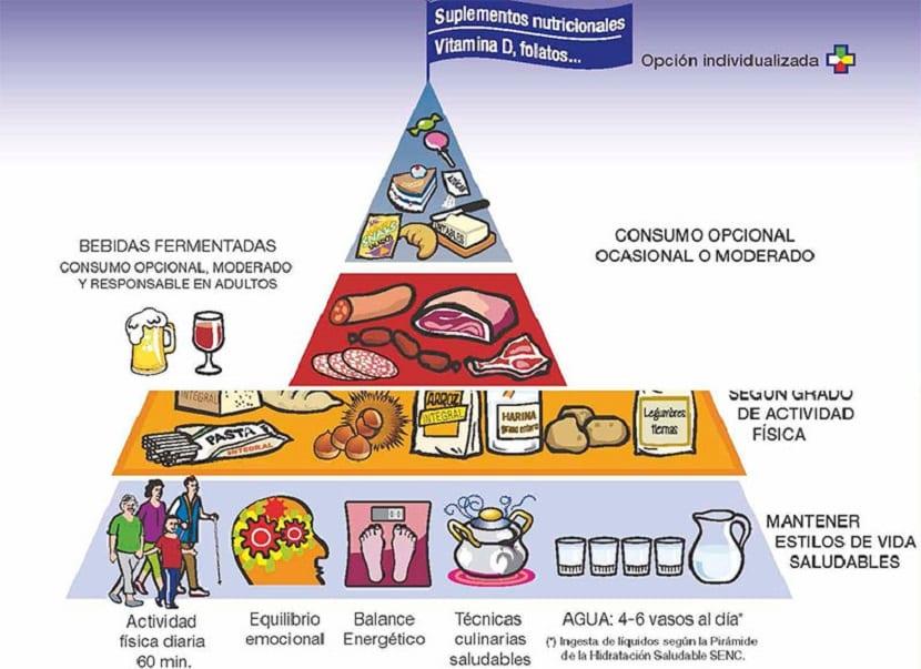 Nueva pirámide alimentaria