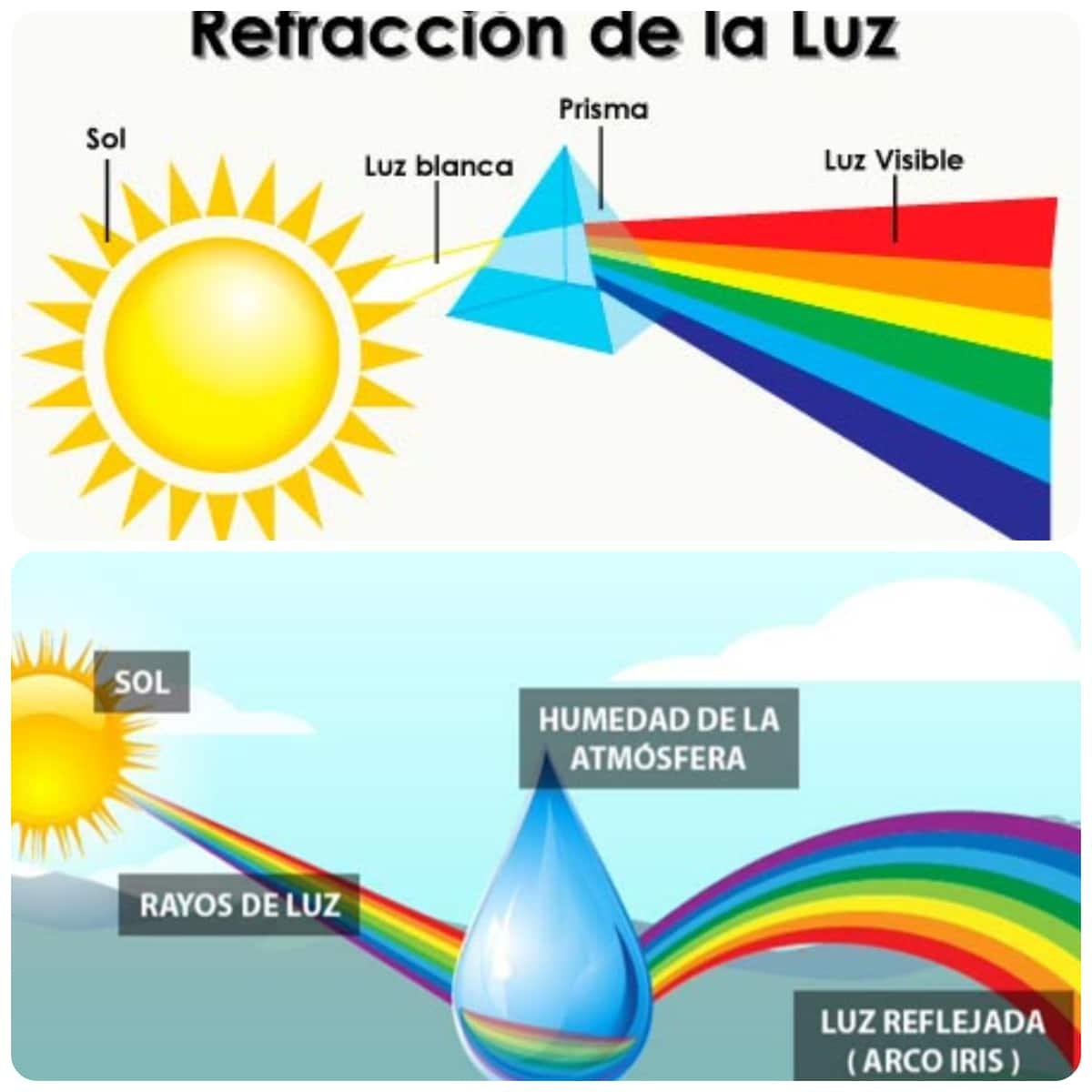 cómo se forma un arcoíris