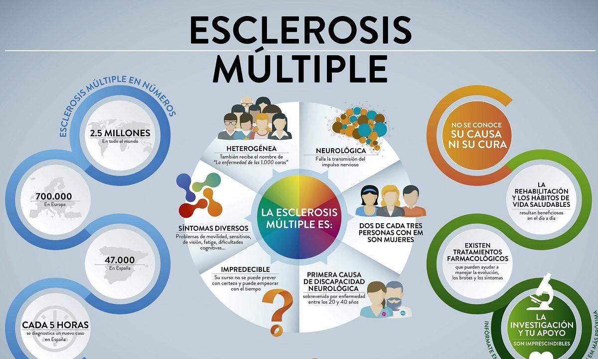 esclerosis múltiple esquema
